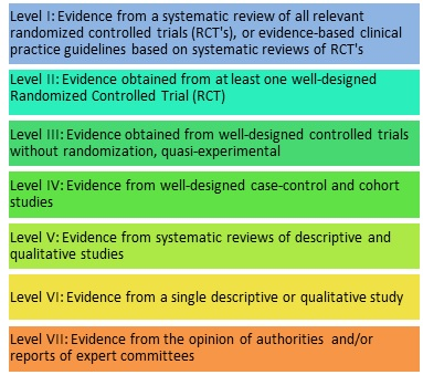 Levels-of-Evidence.jpg