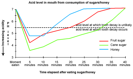 Different foods have different levels of cariogenicity