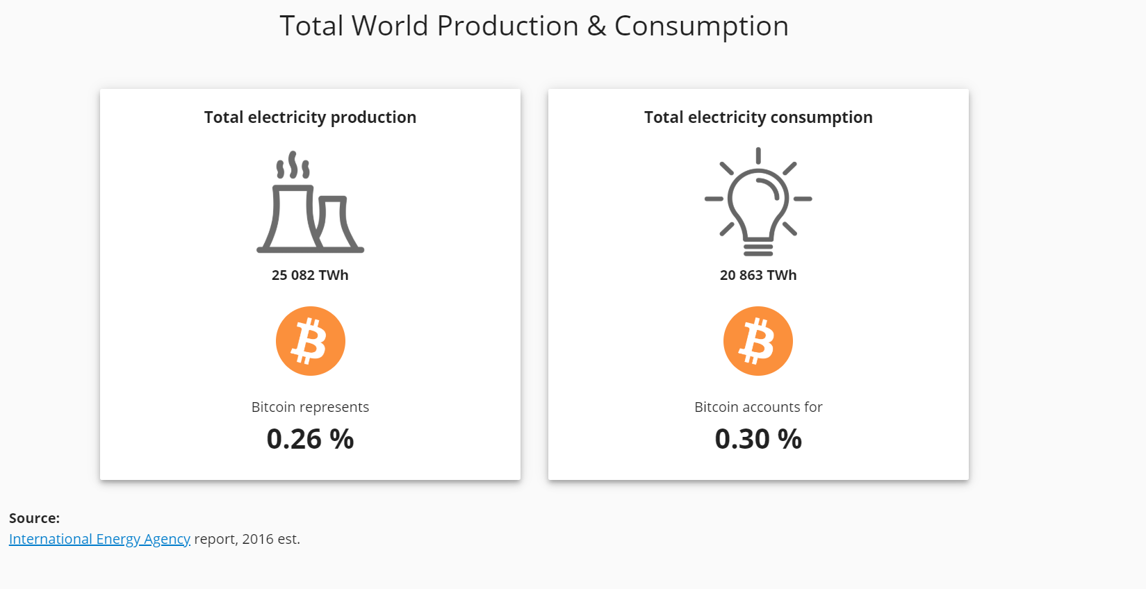 As of July 2019, Bitcoin consumes 0.30% of Earth's electricity. Wait until we get Dyson spheres.