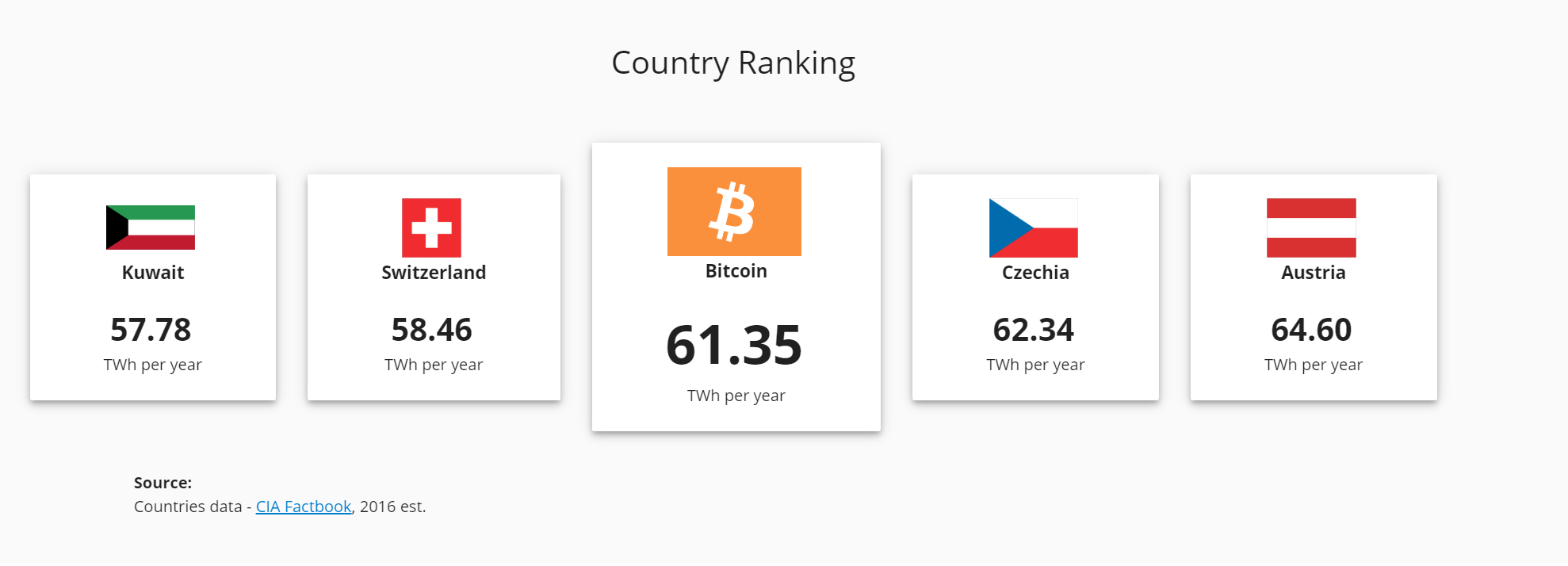 Bitcoin quickly moving up the ranks.