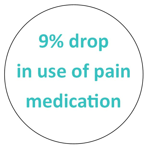 9 percent drop in use of pain medication.jpg