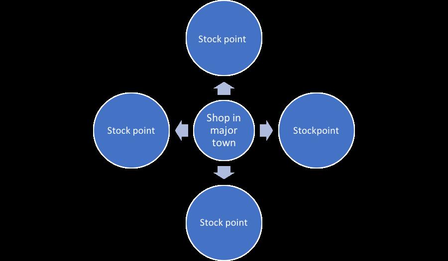 Example of Hub and Spoke Network.  Source : TWA Analysis