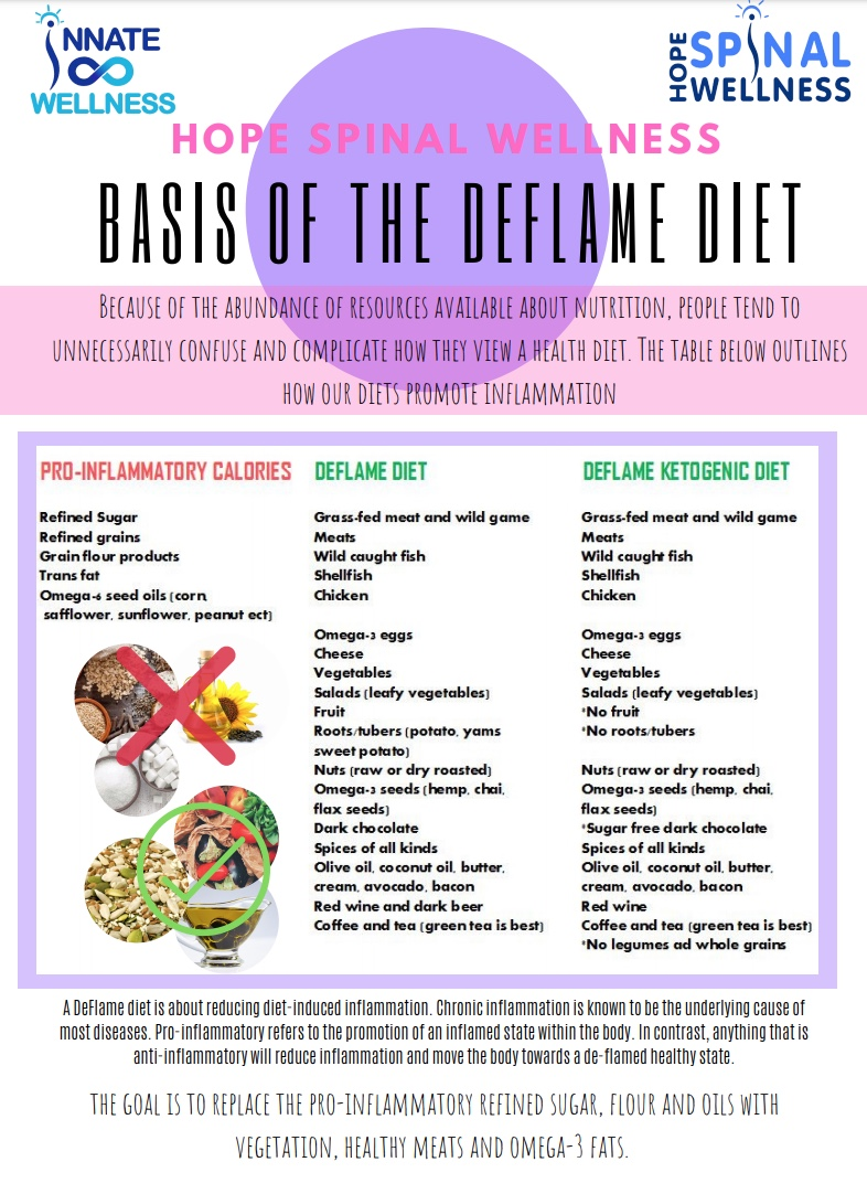 Deflame Diet - This week's Hope E-Chat is an introduction to a Deflame Diet.Don't over complicate your diet. Learn how to reduce the pro-inflammatory foods in our diets and aim for the nutritiousanti-inflammatory foods.