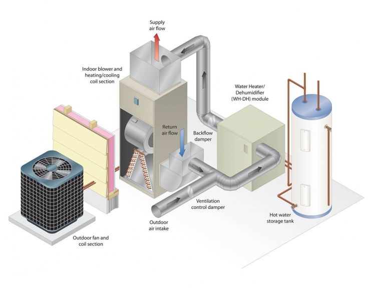 Diagram of a residential air source heat pump system. (source: U.S. Department of Energy)