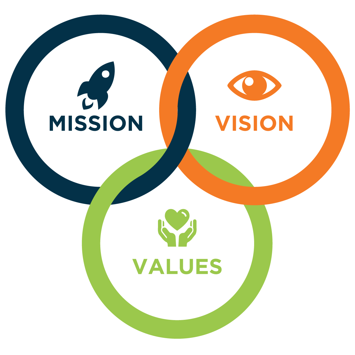 Mission And Vision -