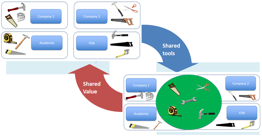 Move From Everyone Building Their Own Tools to Shared Tools