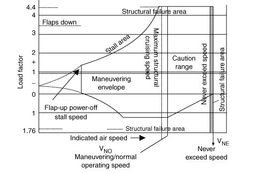 A typical flight envelope for maneuvering speeds