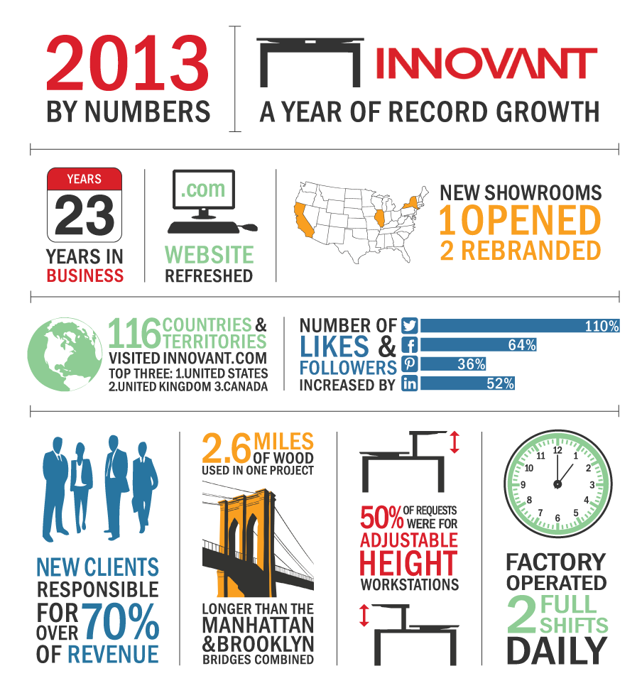 INNOVANT INFOGRAPHIC: 2013 By Numbers - A Year of Record Growth    As we jump into 2014, we look back on some memorable moments from last year. Looking forward to the new year ahead!