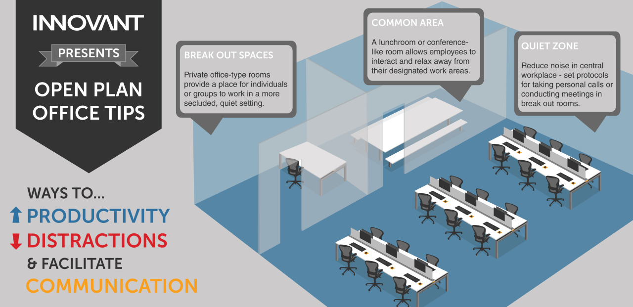 An infographic providing brief tips to help boost productivity and minimize distractions in an open plan office environment.       Click the image to zoom in.