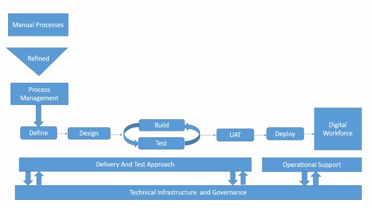 Blue Prism Delivery Methodology