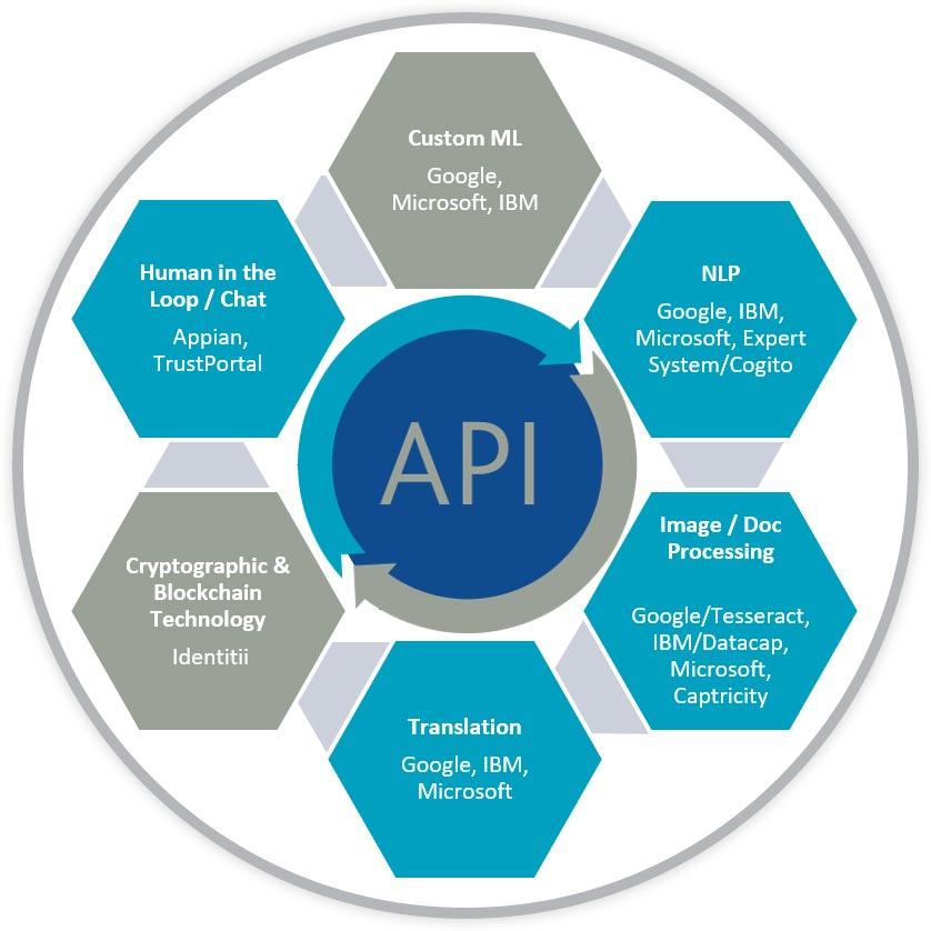 Blue Prism API Ecosystem