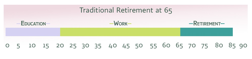 TypesOfRetirement.jpg