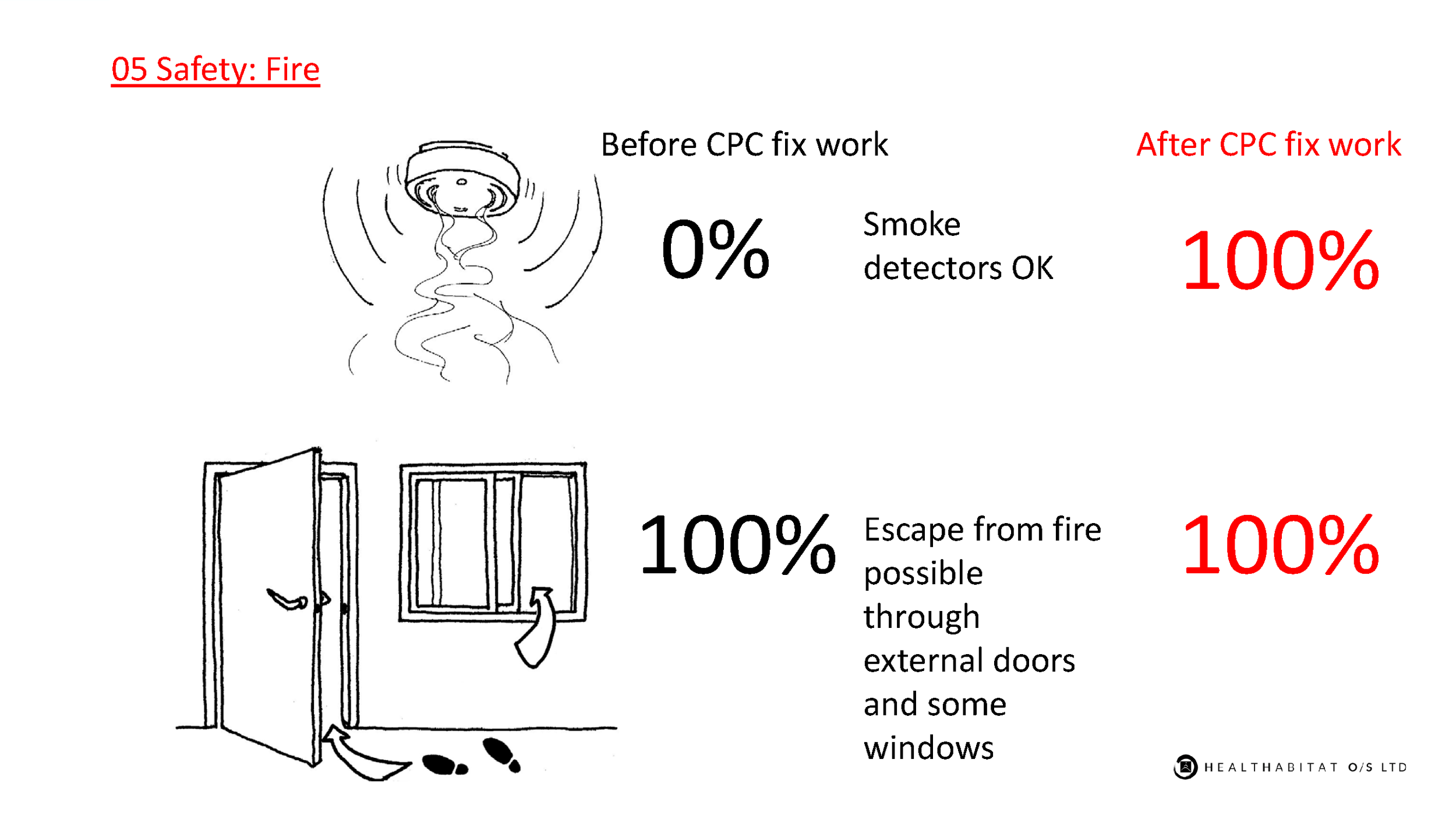 HFH-CPCNN-05-safety-fire.png