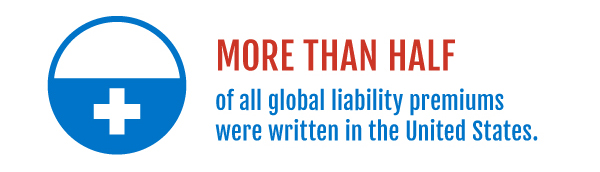 more than half of the global liability premiums were written in the United States.