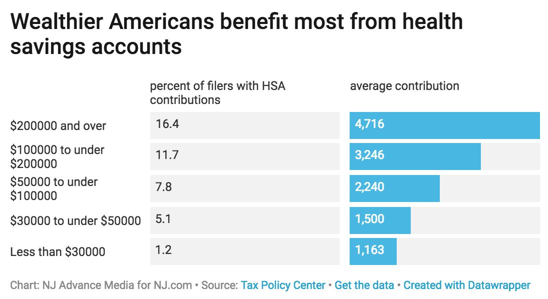 Wealthier Americans benefit most from health savings accounts