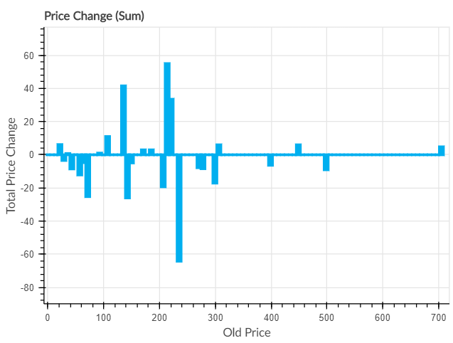 Price Change (Sum)