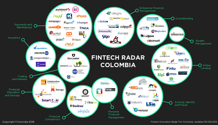 Fintech_Colombia_2016.png