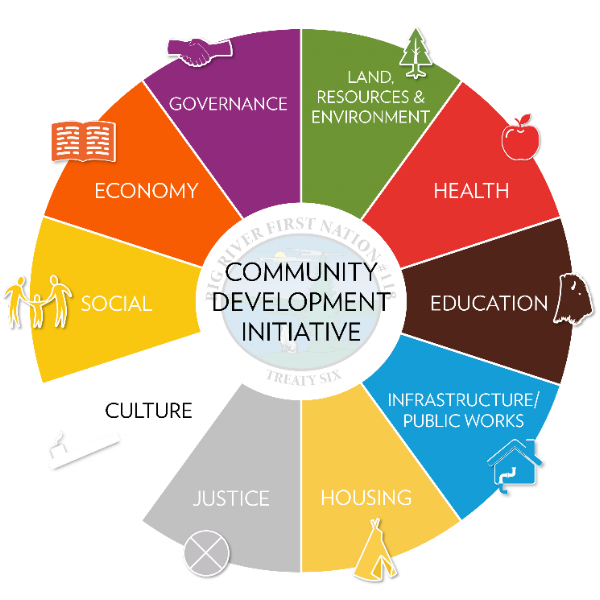 Community Development.png