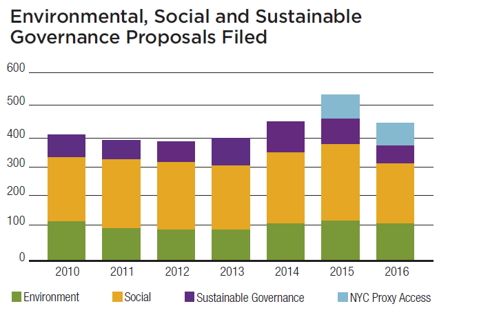ESG Governance Proposals Filed.png