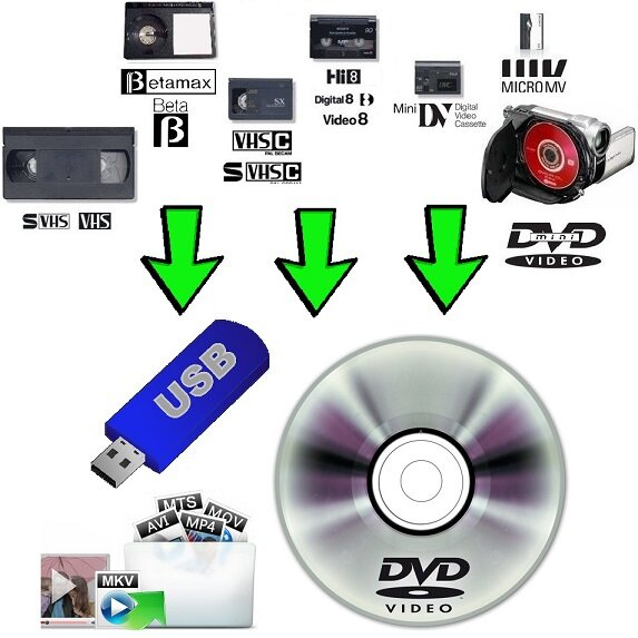 bunch of video tapes vhs, vhs-c, mini dv, hi8, digital 8, micro mv, betamax, mini dvd camcorder arrows pointing down towards a dvd and usb stick converting to mp4, avi, mov, mts, mkv digital formats indicating converting transfer service
