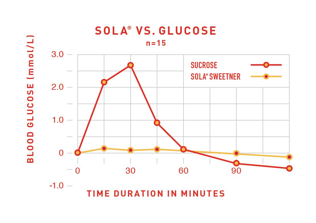 SOLA SWEETENER BLOOD SUGAR GRAPH.jpg