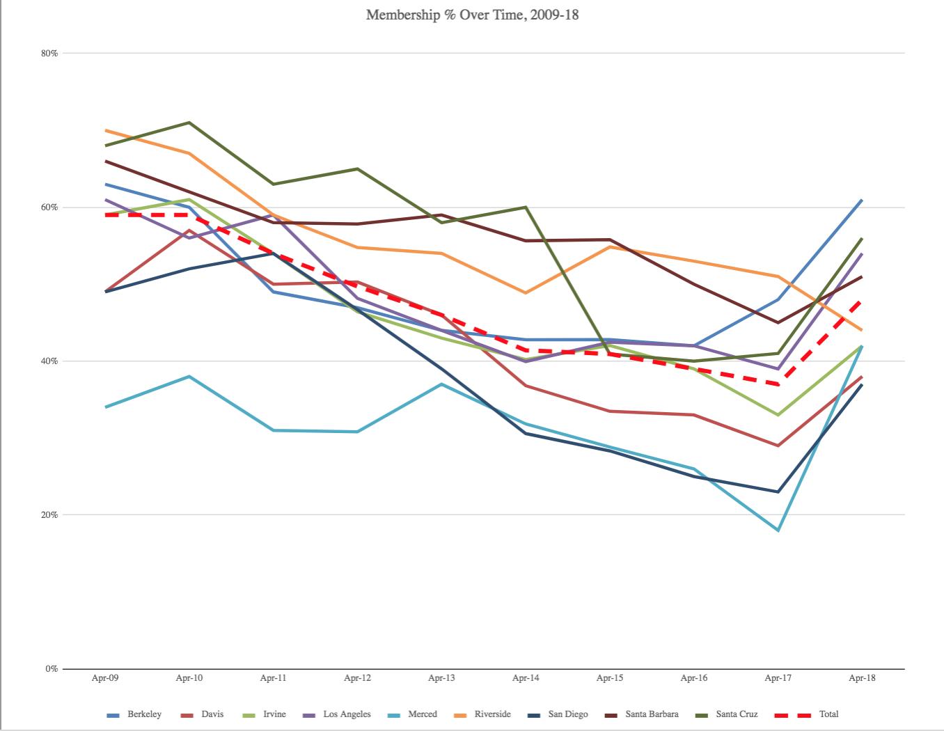 UAW Membership Decline.png