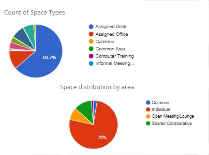 Space planning allocation