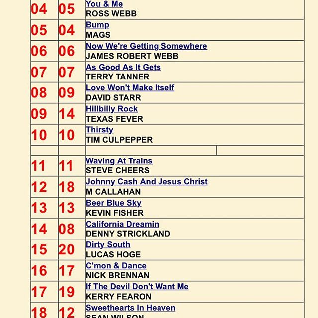 Nice to see the song that @journeyofasong Warren Sellers and I wrote moving on up. 👍🏻#hotdisctop40 #ukdjs #eurodjs #ukamericana #southandwest #richlynngroup #rearviewmirror