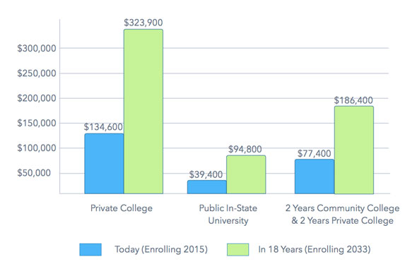 Source: Saving for College
