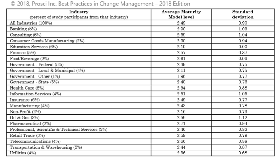 Figur 9 : maturity model averages by industry - Prosci Best Practice Study 2018
