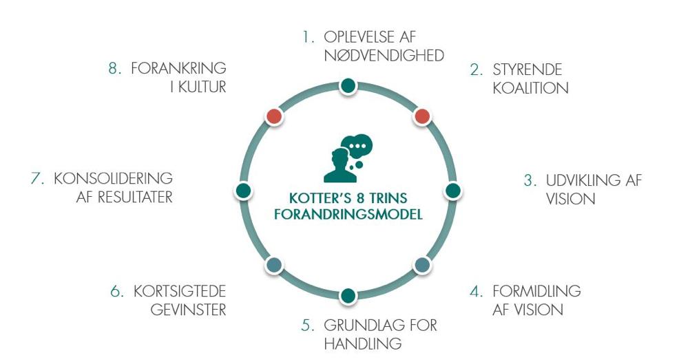 Figur 2: 8 trin til at lede forandringer, John Kotter.