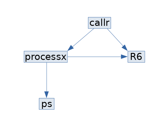 """The dependency graph for the CRAN package """"callr"""""""