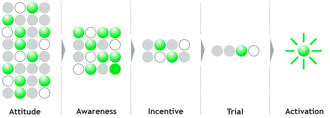 Cohort Sequence Modeling allows you to market to far fewer people in various ways depending on their need, targeting them with specific promotions to efficiently drive activation.