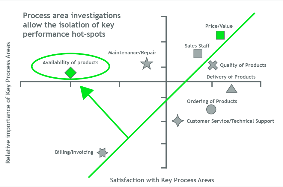 The implications of performance hotspots are enriched when regressed on key outcome variables such as likelihood of future business — as indicated by the longest tangent in green above. In this case,    Availability of Products    has the greatest detrimental impact on    Overall Satisfaction   .