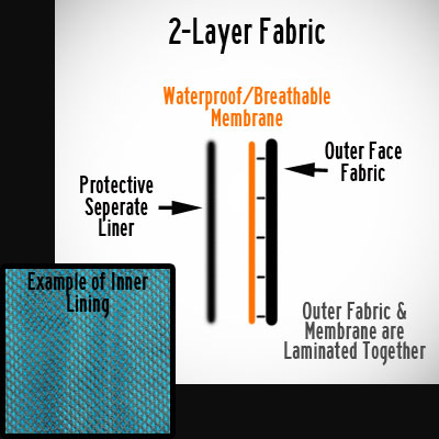 2 Layer Example -
