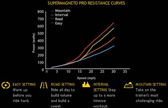 Power Curves -