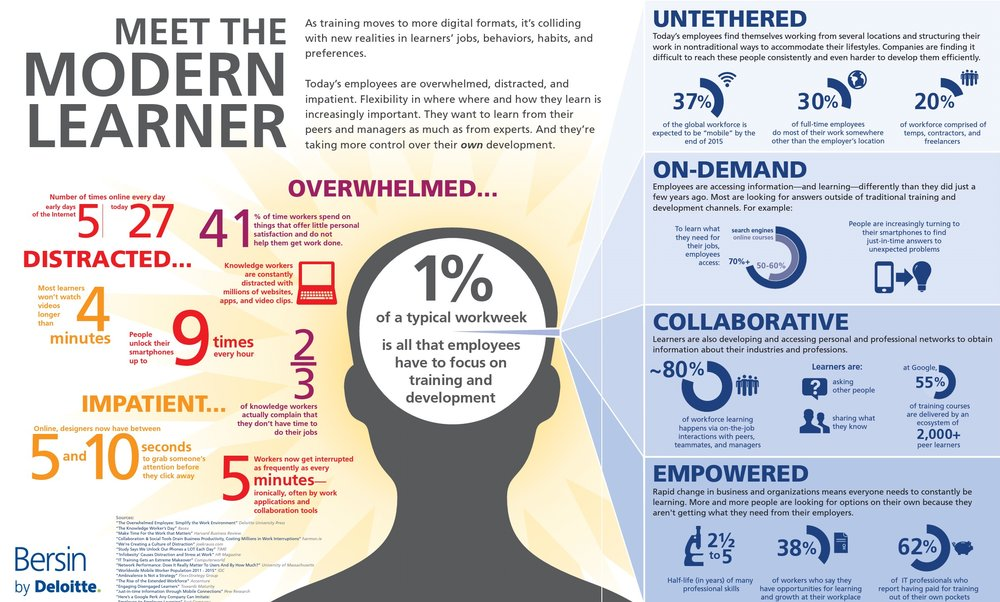 Overwhelmed,Distracted,Impatient - These are all traits of the Modern Learner