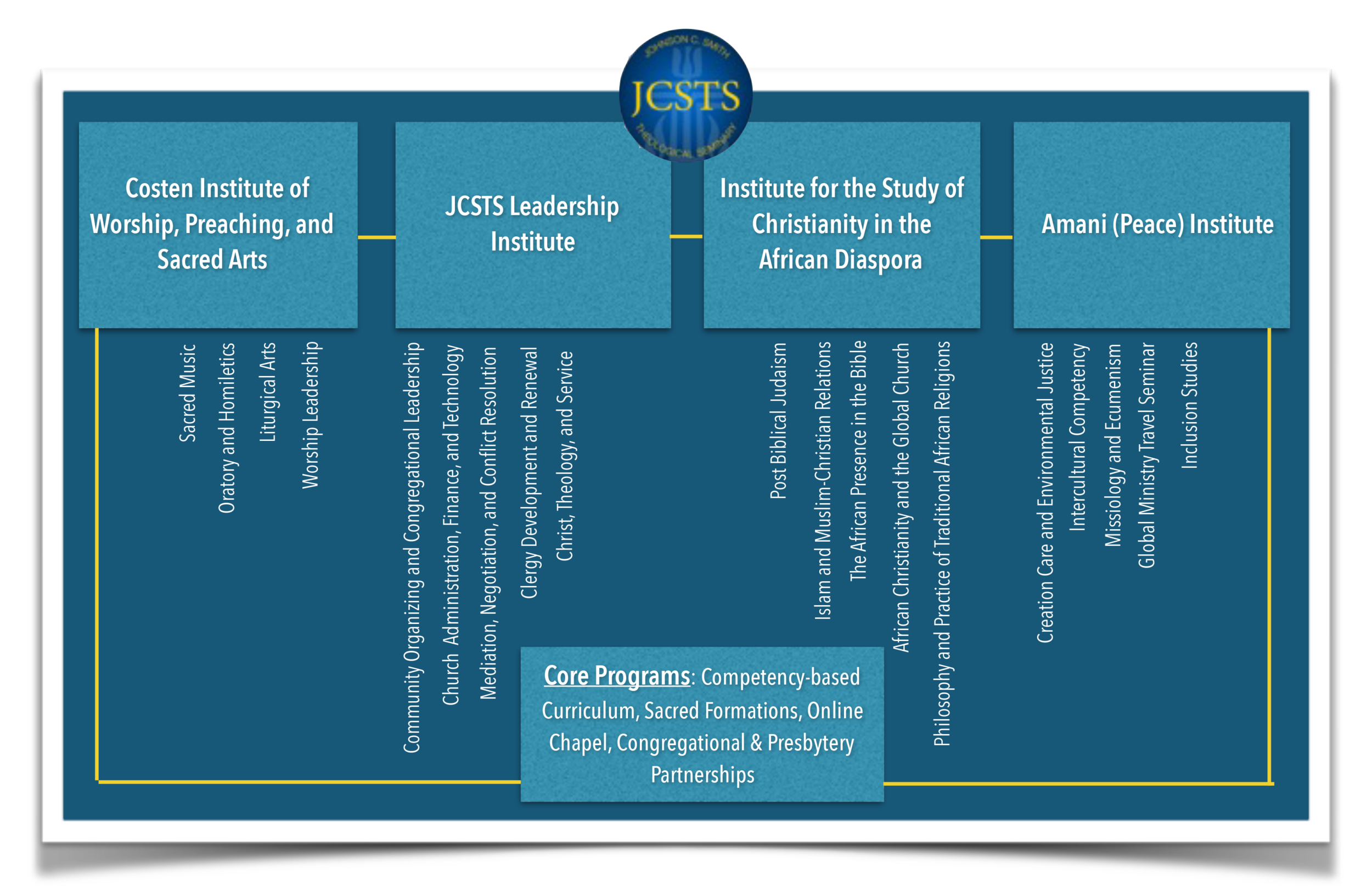2017March JCSTS Program Chart.png