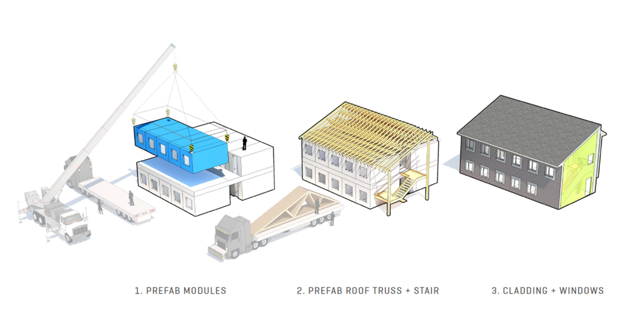 For the LISAH project, residential, roof-truss, and stair modules will be fabricated at a plant and assembled on site. Then crews will install cladding and windows.