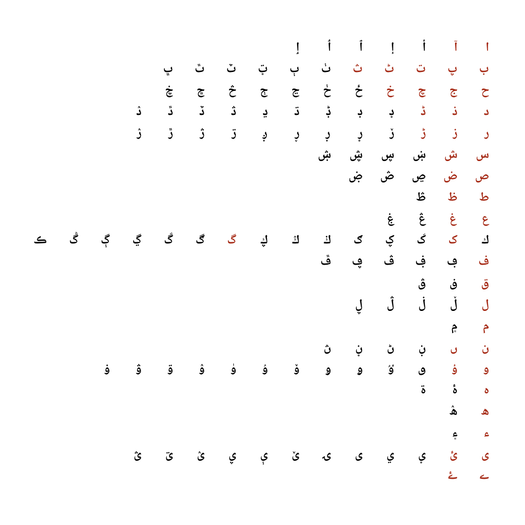 The Arabic Script. This diagram showcases the basic shapes of the Arabic script represented in Unicode. Each row corresponds to a  rasm  and each letter in every row represents different use of  ijam  to showcase difference in consonants. The letters in red are used in Urdu. Typeset in Noto Naskh Arabic.
