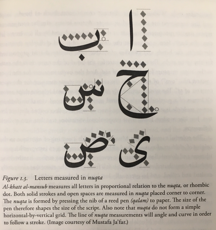 Arabic letters shown with proportional relationships (Osborn, 35)