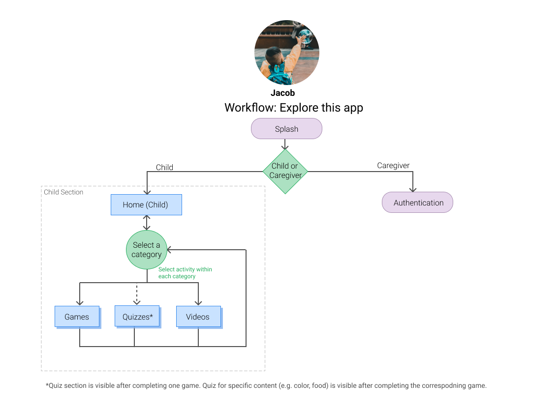 Workflow--Game.png