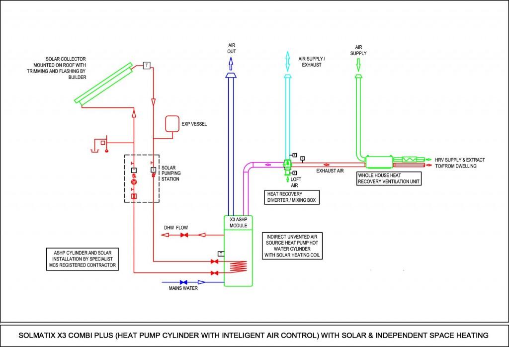 Solmatix X3 Combi PLUS with Solar & Independent Space Heating diagram