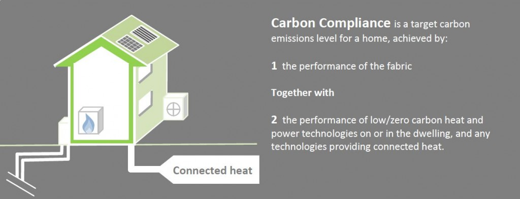 Carbon compliance