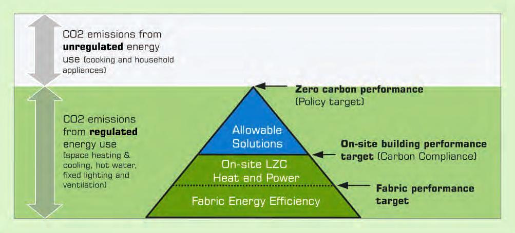 Zero carbon comliance