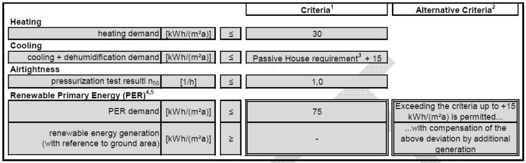 PHI low energy building criteria