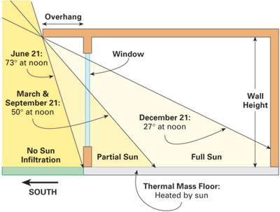 windows-and-overhangs