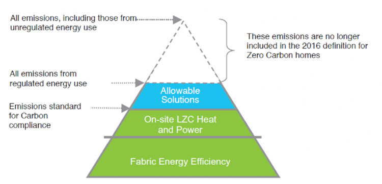 The new definiation of Zero Net carbon occurs after allowable solutions are introduced.