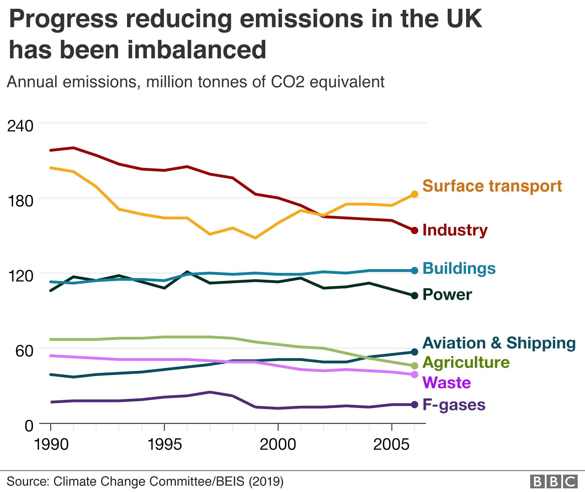 UK Reducing emissions.png