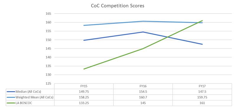 CoC Competition Scores - FY15-FY17a.png